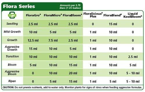 nutrient solution chart hydroponics