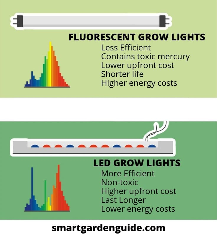 Led Vs Fluorescent Grow Lights Smart Garden Guide