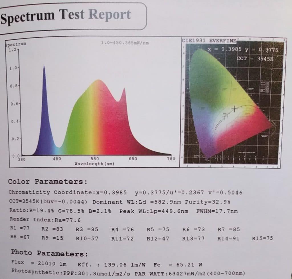 mars hydro ts 1000 spectrum test report